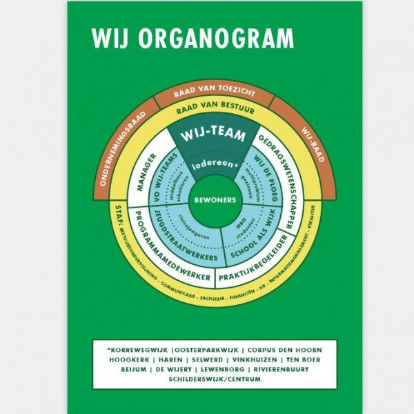 Wij-groningen Organogram Vera Post